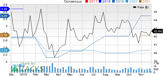 Employers Holdings Inc Price and Consensus