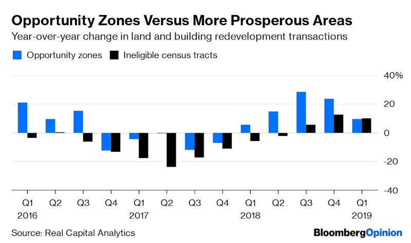 "(Bloomberg Opinion) -- The opportunity zones created by the Tax Cuts and Jobs Act of 2017 have all been set up, and the money has started to flow. When will we know if they're working as promised to bring new growth and prosperity to distressed communities all over the U.S.? Well, maybe never — the opportunity zone is the latest refinement of a development approach previously known in the U.S. as the enterprise zone and the empowerment zone, and attempts to suss out the economic impacts of those have delivered notoriously muddled results.Still, we can at the very least say that the opportunity zones — 8,762 economically disadvantaged census tracts where investors receive favored capital gains tax treatment — are getting some investment. Real Capital Analytics, which tracks commercial real estate transactions, just released data comparing activity in opportunity zones and in census tracts that met the criteria for inclusion but weren't chosen by their states' governments:Transaction volume hasn't just been rising faster lately in opportunity zones than in also-ran tracts; it's been rising faster there (at least until the first quarter of this year) than in the rest of the country, too.Then again, as is apparent from the above charts, the opportunity zone census tracts were already outperforming everyplace else before they were designated, too. A recent report from Reonomy, another commercial real estate data provider, indicates that they were laggards for most of the past two decades, which is perhaps a sign that the states have mostly picked places that were just starting to rebound. Disentangling cause and effect here is hard, as it has been throughout the history of enterprise/empowerment/opportunity zones, although the design of the opportunity zone program may lend itself better to measurement than some of its predecessors.The concept is usually credited to Peter Hall, a British geography professor who after a visit to East Asia in 1977 proposed in a speech that the U.K. establish, as he paraphrased it a few years later, ""a genuine mini Hong Kong in some derelict corner of the London or Liverpool docklands, representing an experimental alternative to the mainstream British economy."" Hall, who died in 2014, was a Labour Party-supporting expert on urban planning,(1) but his idea quickly caught on with planning-averse conservative/libertarian politicians in the U.K. and U.S. ""Enterprise zones, it seems,"" Hall noted with bemusement in 1982, ""have become the standard urban policy package of radical right wing administrations in English-speaking countries."" In the U.K., the newly elected government of Prime Minister Margaret Thatcher put in place a program of urban enterprise zones featuring reduced regulation and taxes in 1980. In the U.S., President Ronald Reagan tried but never succeeded in creating an enterprise zone program on the national level, but 40 states started their own and, in 1993, President Bill Clinton succeeded in getting Congress to approve the Empowerment Zones and Enterprise Communities Act.This bipartisan appeal was a trademark of enterprise zones and their ilk. They united concern for the poor with a belief in free enterprise in a package that pretty much summed up the era of neoliberalism, which saw markets as the best tools for attacking social problems. The zones also, it must be said, had little demonstrable positive economic effect:Unfortunately, research into the effects of these enterprise zone programs in the U.S. has found at best mixed results, with little consensus in the literature as to whether they are beneficial.That verdict comes, interestingly enough, from the document that helped launch the opportunity zone movement: a 2015 paper, ""Unlocking Private Capital to Facilitate Economic Growth in Distressed Areas,"" by Jared Bernstein, former chief economic adviser to Vice President Joe Biden, and Kevin Hassett, the current chairman of President Donald Trump's Council of Economic Advisers. The paper was commissioned by the Economic Innovation Group, a Washington think tank that had just been launched by Sean Parker, the billionaire co-founder of Napster and early backer and then-president of Facebook Inc.Parker is perhaps most identified with the words uttered not by him but by the actor who portrayed him in the movie ""The Social Network,"" Justin Timberlake: ""A million dollars isn't cool. You know what's cool? A billion dollars."" That, to some extent, was Bernstein and Hassett's reasoning in their paper. Previous enterprise zone efforts in the U.S. had been too limited, scattershot and complicated to attract large-scale investment:Previous programs left many potential sources of investment untapped. There was no structure in place to encourage investors to exit existing investments, for example, and bring their realized gains into enterprise zones. There also was not a structured way to involve intermediary groups, such as banks, private equity, and venture funds, in investing in enterprise zones, although these groups generally can bring large resources to projects and have the potential to invest in companies that may thrive within an area. The emphasis on individual businesses instead of larger structures and institutions may indeed be part of the reason for the tepid results of enterprise zone programs.What was needed, they concluded, was ""a simpler, targeted approach"" to lure institutional investment into economically depressed communities. A little more than two years later, that approach was law. Steve Bertoni described how it happened in an entertaining Forbes cover story a year ago: Parker enlisted Republican U.S. Senator Tim Scott of South Carolina and Democrat Cory Booker of New Jersey as leaders of the effort on Capitol Hill, and he stalked the halls of Congress to buttonhole lawmakers himself. Scott and Booker introduced the plan as a stand-alone bill in 2016, with another bipartisan pair doing the same in the House. Then they, as Bertoni put it, ""decided it was best to wait for some fast-moving legislation to hitch it to.""That legislation turned out to be the 2017 tax bill. The House version didn't include opportunity zones but the Senate one did, thanks in large part to Scott's presence on the Finance Committee, and it survived in conference committee, too. One big mark in its favor was that, in a bill that the Joint Committee on Taxation estimated would reduce tax revenue by $1.4 trillion over the next 10 years, its projected cost was a mere $1.6 billion.(2)To qualify for opportunity zone status, a census tract generally (there are a couple of other ways for some tracts that don't quite meet these criteria to qualify) has to have a poverty rate of 20% or more, or a median family income that's 80% or less of the state or metropolitan-area median. Investors can defer capital gains from past investments and be exempted from some or all taxes on new capital gains by putting the money into ""qualified opportunity funds"" that invest in commercial and industrial real estate, housing, infrastructure or businesses in the zones.More than half of all U.S. census tracts qualified for inclusion, but governors of states and territories, and the mayor of Washington, were charged with winnowing that list down. That task was completed by the middle of last year, and the chosen zones — which constitute 12% of the nation's census tracts and can be perused most easily via the Economic Innovation Group website — are a mix of areas that I think everyone can agree are quite disadvantaged and others that happen to have met the criteria but are right next to prosperous areas and might have attracted investment in any case.Overall the selections tilt in the former direction: According to an Urban Institute analysis, the median 2012-2016 household income in the opportunity zones was $33,345, compared with $44,446 in the eligible-but-not-chosen tracts and $58,810 in the country as a whole. Mayors and other local officials have been deeply involved in picking opportunity zones in some states, following a template for investment devised in part by urban thinker and former Barack Obama administration policy maker Bruce Katz that aims to ""spur growth that is inclusive, sustainable and truly transformative for each city's economy.""Still, as Noah Buhayar, Caleb Melby and Lauren Leatherby of Bloomberg News have been reporting, some of the opportunity zones that have investors and developers most excited are in places like far-from-struggling downtown Portland, Oregon; an already-under-development ""live, work, play paradise"" just north of Miami; and the booming neighborhood in the New York City borough of Queens where Amazon.com Inc. was going to locate a new headquarters before backing out in the face of local opposition. Real Capital Analytics predicted late last year that ""the NYC Boroughs, Los Angeles and Phoenix may prove to be the most active markets for opportunity zone funds given their larger market size and their relatively high proportion of opportunity zones.""There is of course a balance that must be struck between investment viability and giving help to areas that truly need it. There's also a risk that investments in poor neighborhoods will drive current residents out rather than enriching them, not to mention the risk that opportunity zones will turn out to be more successful in reducing the taxes of real estate investors — who already got big breaks from other provisions of the Tax Cuts and Jobs Act — than in stimulating productive investment. With Treasury Secretary Steven Mnuchin, a former hedge fund manager and Goldman Sachs partner, in charge of setting the rules for opportunity zone investment, critics such as Samantha Jacoby of the Center on Budget and Policy Priorities have charged that they've tilted way too far in the direction of making life easy for investors rather than ensuring that investments improve the lives of zone residents. Even the Economic Innovation Group is now pushing for stronger data collection rules so that ""the success of the Opportunity Zones policy can be properly evaluated."" Opportunity-zone idea man Bernstein, a senior fellow at that very same Center on Budget and Policy Priorities, told me this week that, while he too has mixed feelings about the effort, ""I think I'm less ambivalent than a lot of my fellow progressives."" He said he's been mostly encouraged by the states' opportunity zone choices, and by the level of investor interest so far. Still, as he put it in a Washington Post op-ed early this year:If OZs turn out to largely subsidize gentrification, if their funds just go to places where investments would have flowed even without the tax break, or if their benefits fail to reach struggling families and workers in the zones, they will be a failure.Bernstein also wrote that, in fighting poverty, he preferred ""direct hits"" such as government-financed infrastructure investment and guaranteed health care and housing to market-dependent ""bank shots"" such as opportunity zones. This is true of left-leaning thinkers in Washington more generally these days — the summer issue of Democracy Journal, a past source of such Democratic Party policy ideas as the Consumer Financial Protection Bureau, features a multi-author symposium titled ""Beyond Neoliberalism."" Voices within the Republican Party, including President Trump on trade matters in particular, have been departing from the markets-know-best policy as well. We may not see anything else like opportunity zones come along for quite a while. Unless, that is, they turn out to be so successful that the evidence isn't inconclusive this time around.(1) Highly recommended: his book ""Cities of Tomorrow: An Intellectual History of Urban Planning and Design Since 1880.""(2) These are the static revenue estimates. The JCT's macroeconomic analysis of the bill's effects cut the overall 10-year cost to about $1.1 trillion but did not break things down to the level of including a revised estimate of the cost of opportunity zones.To contact the author of this story: Justin Fox at justinfox@bloomberg.netTo contact the editor responsible for this story: Brooke Sample at bsample1@bloomberg.netThis column does not necessarily reflect the opinion of the editorial board or Bloomberg LP and its owners.Justin Fox is a Bloomberg Opinion columnist covering business. He was the editorial director of Harvard Business Review and wrote for Time, Fortune and American Banker. He is the author of ""The Myth of the Rational Market.""For more articles like this, please visit us at bloomberg.com/opinion©2019 Bloomberg L.P."