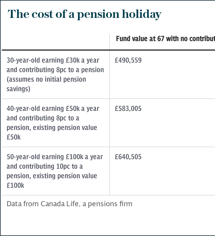 The cost of a pension holiday