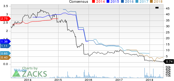 Top Ranked Value Stocks to Buy for June 13th