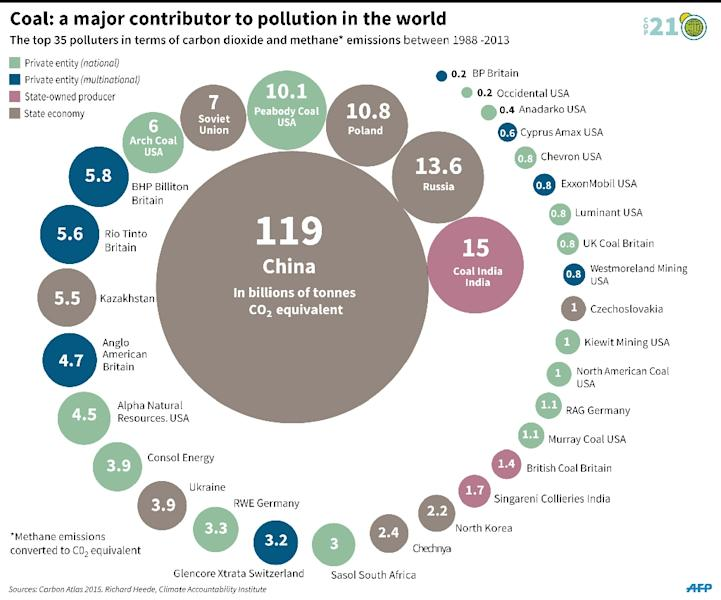 The 35 biggest emitters of carbon dioxide and methane between 1988 and 2013. 180 x 150 mm (AFP Photo/Simon Cowell)