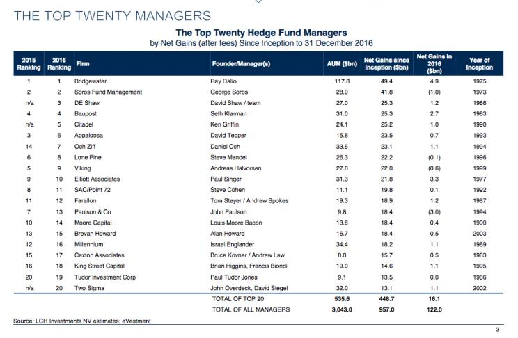 The top 20 hedge funds made their investors $16 1 billion last year