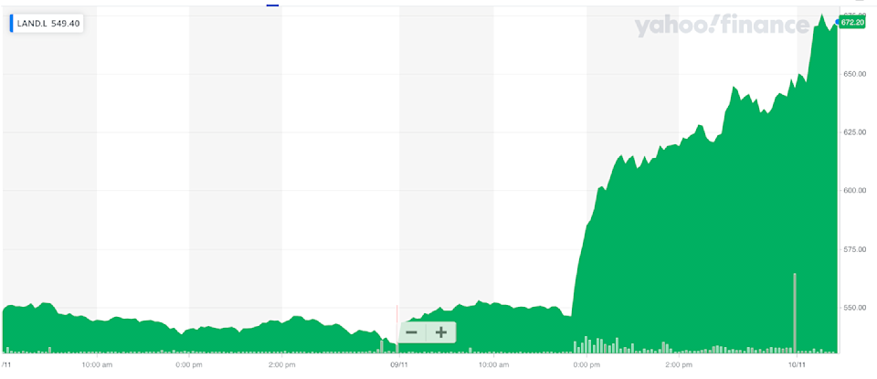 Land Securities shares jumped in early trade. Photo: Yahoo Finance UK