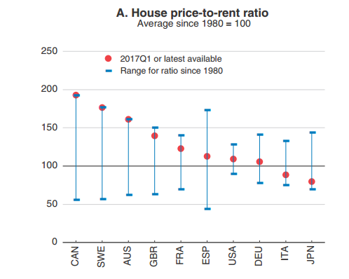 house price rents - Credit: OECD