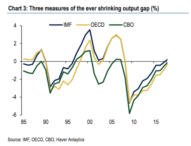 The output gap in the U.S. is shrinking as measured by the OECD, IMF, and CBO. (Source: Bank of America Merrill Lynch)