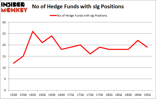 No of Hedge Funds with SLG Positions