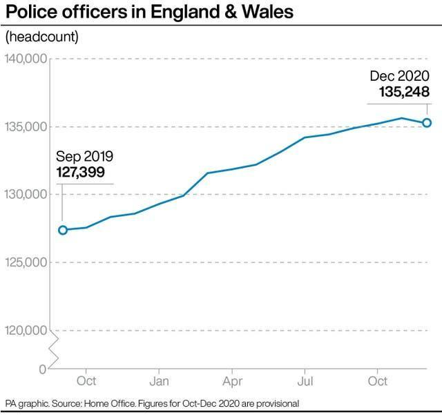 Police officers in England & Wales