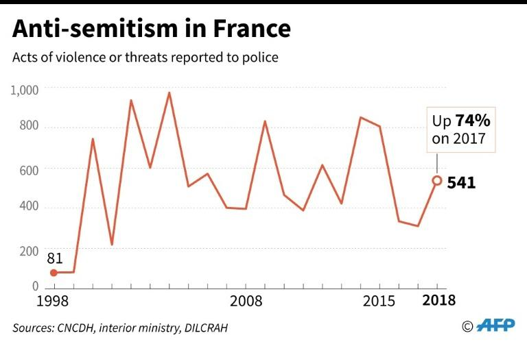 Anti-semitic acts or threats reported to police in France since 1998