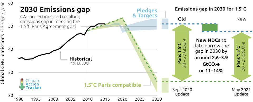Climate Action Tracker (2021). 2030 Emissions Gap. May 2021. Available at: https://climateactiontracker.org/global/cat-emissions-gaps/. Copyright © 2021 by Climate Analytics and NewClimate Institute. All rights reserved.