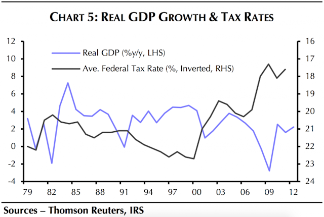 Taxes were rising as GDP grew in the late-90s. (Source: Capital Economics)