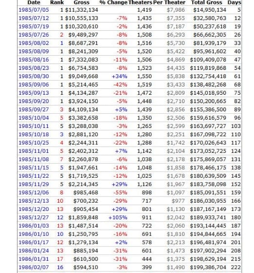 Box office stats for Back to the Future