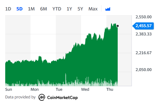 Ethereum continued its rally on Thursday morning. Chart: Yahoo Finance