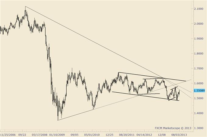 British_Pound_and_Japanese_Yen_Highlight_Current_Trading_Ideas_body_gbpusd.png, British Pound and Japanese Yen Highlight Current Trading Ideas