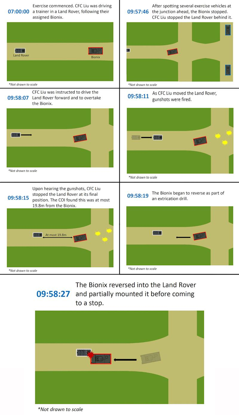A timeline of the training incident that led to the fatal collision (Graphics: Mindef)