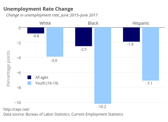 Unemployment Rate Changes