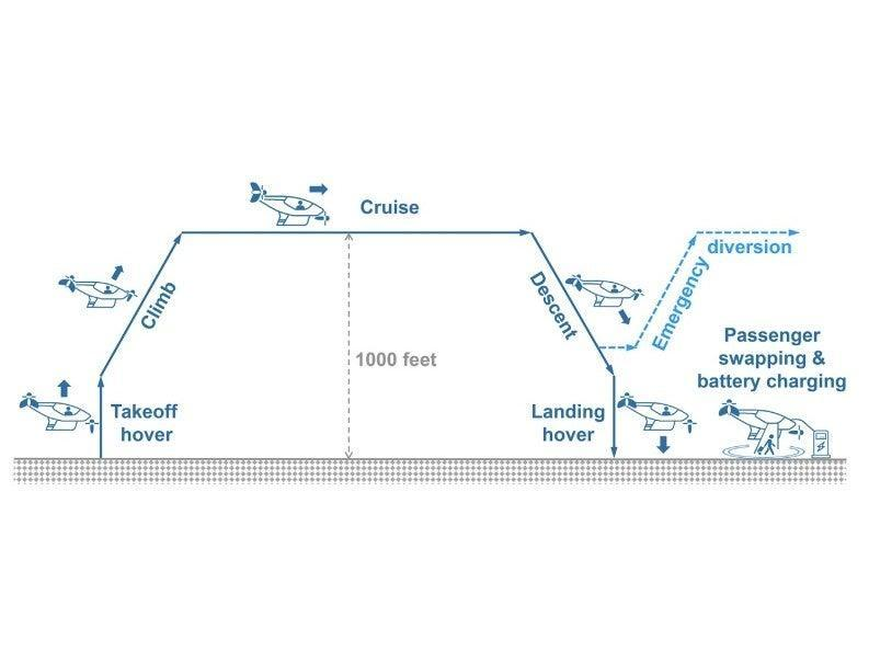 Battery requirements of an eVTOL flying car (Penn State)