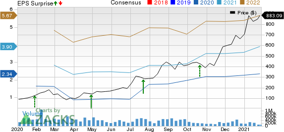 Tesla, Inc. Price, Consensus and EPS Surprise