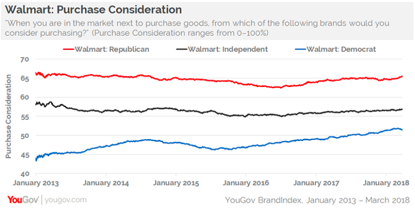 Democrat shoppers are more likely to make a purchase at Walmart today compared to five years ago (Source: YouGov BrandIndex).