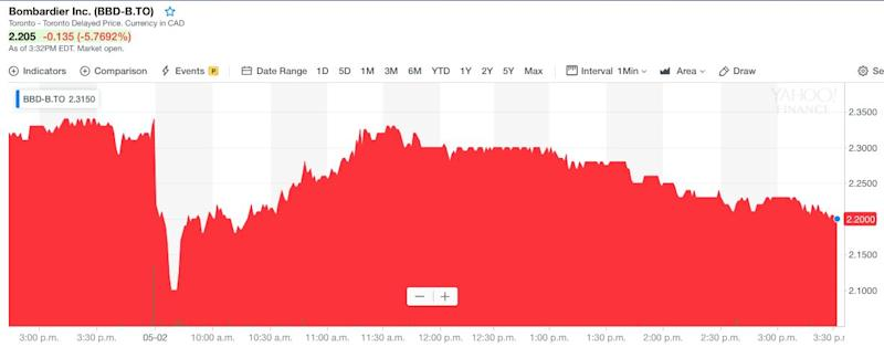 Bombardier stock as of 3:32 p.m. ET on Thursday May 2.