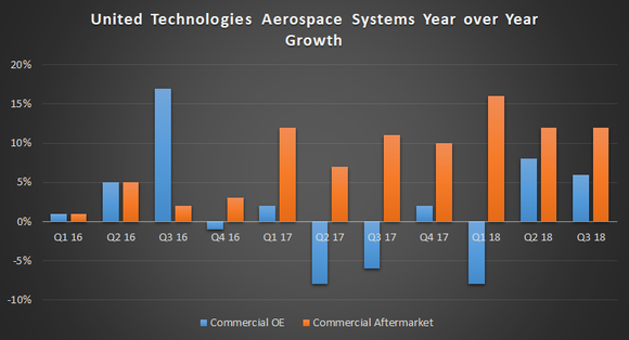 United Technologies Aerospace Systems sales growth.