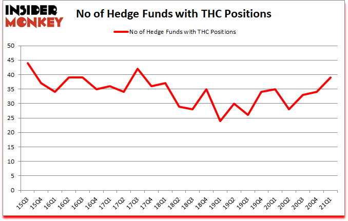 Is THC A Good Stock To Buy?