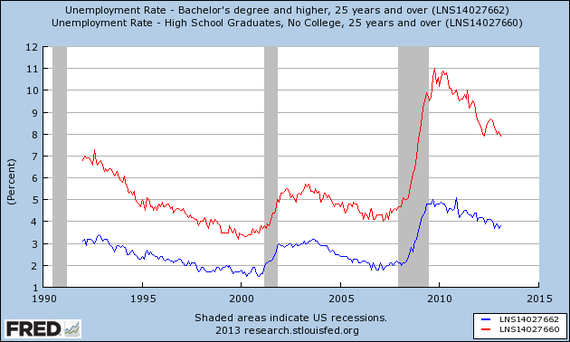 BLS_Employment_by_Education.png