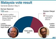 Graphic showing the result of the Malaysian general election, won by the ruling coalition which took 133 seats. A planned wave of protests over disputed Malaysian elections is the most provocative challenge to the government in years, upping pressure on a long-ruling regime already smarting from the polls