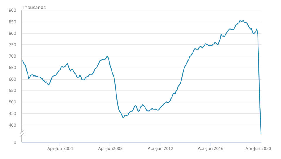 Quarterly vacancies remain at their lowest levels since records began in 2001, though there was a slight month-on-month uptick in June. Chart: ONS