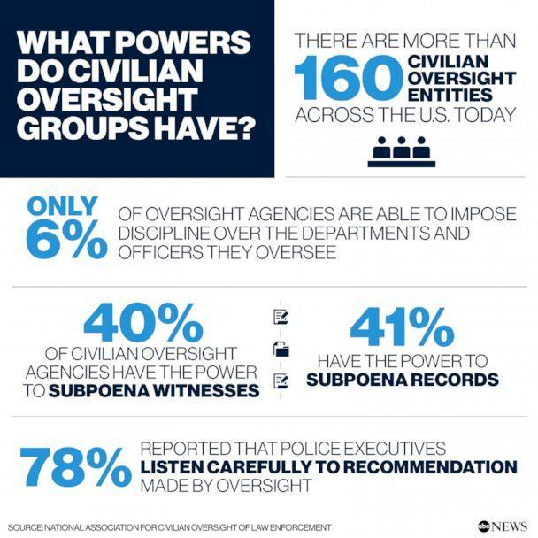 PHOTO: What powersdo civilianoversightgroups have? (National Association for Civilian Oversight of Law Enforcement)