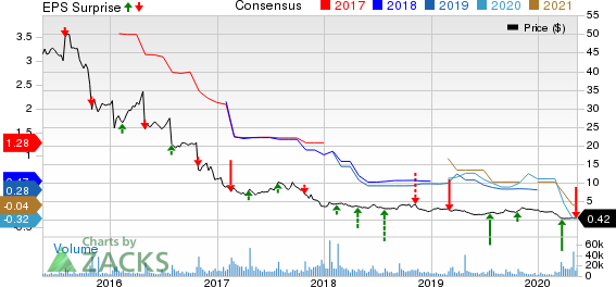 GNC Holdings Inc Price, Consensus and EPS Surprise