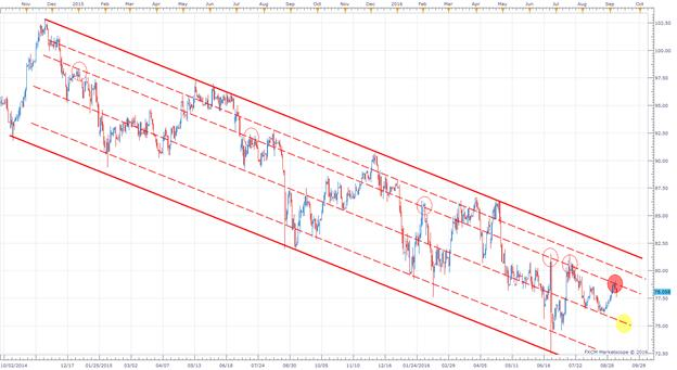 AUD/JPY Trading In Line With The Slope