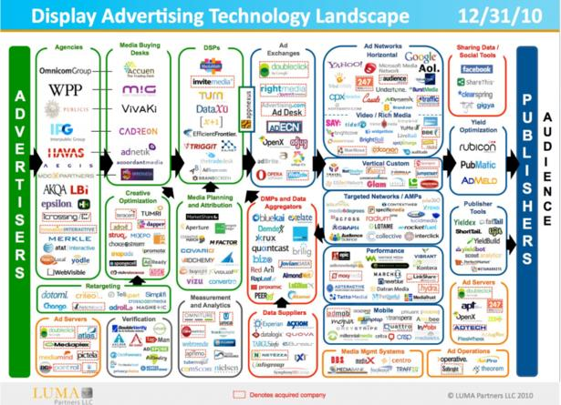 display_advertising_ecosystem_011011-1024x741.png