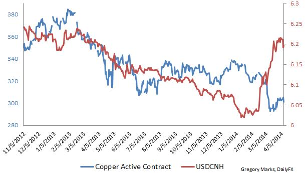Usd Cnh Chinese Yuan And Copper Chart