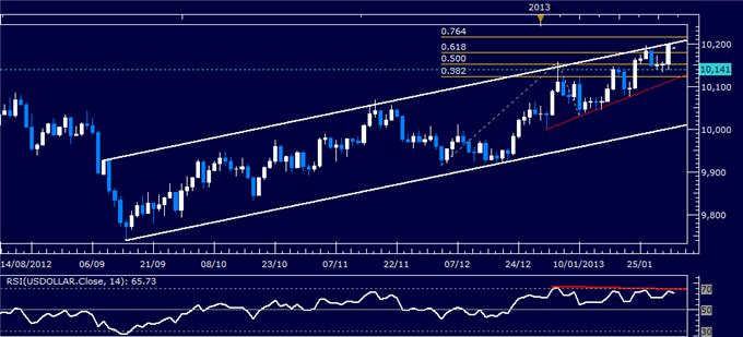 Forex_Analysis_Dollar_at_Key_Resistance_SP_500_Rally_May_Lose_Steam_body_Picture_4.png, Dollar at Key Resistance, S&P 500 Rally May Lose Steam