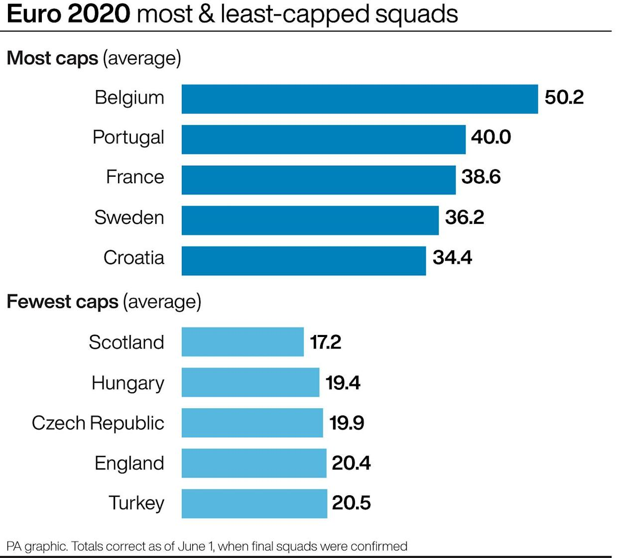 Euro 2020: Most and least-capped squads