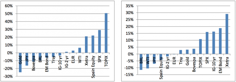 Cross asset returns in 2013 and 2012