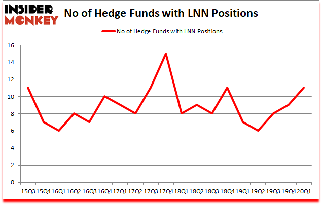 Is LNN A Good Stock To Buy?