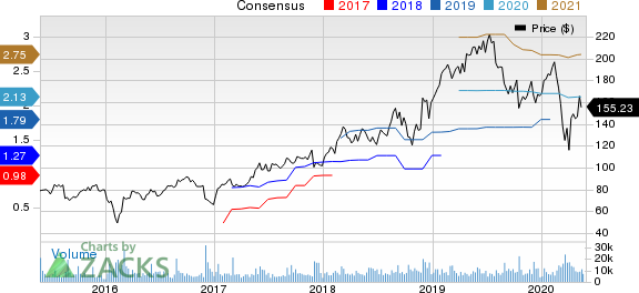 Workday, Inc. Price and Consensus