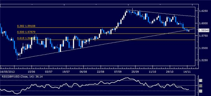 Forex_Analysis_GBPUSD_Classic_Technical_Report_11.15.2012_body_Picture_5.png, Forex Analysis: GBP/USD Classic Technical Report 11.15.2012