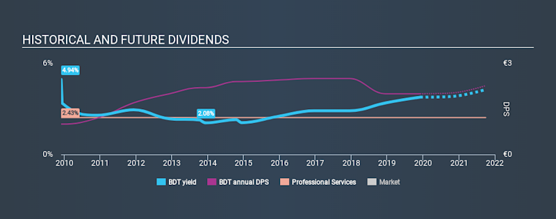 XTRA:BDT Historical Dividend Yield, December 2nd 2019