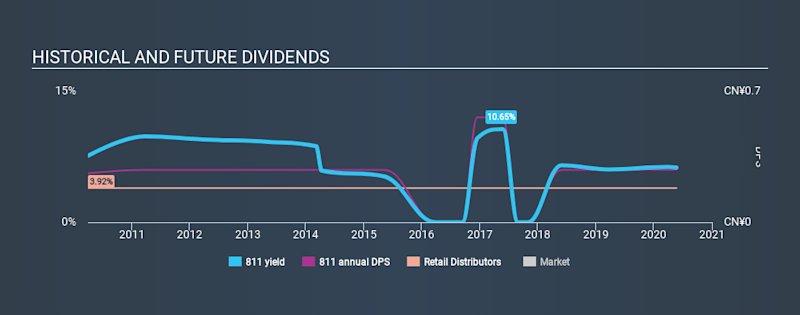 SEHK:811 Historical Dividend Yield May 22nd 2020