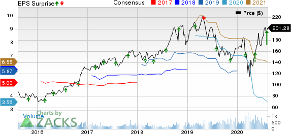Quaker Chemical Corporation Price, Consensus and EPS Surprise