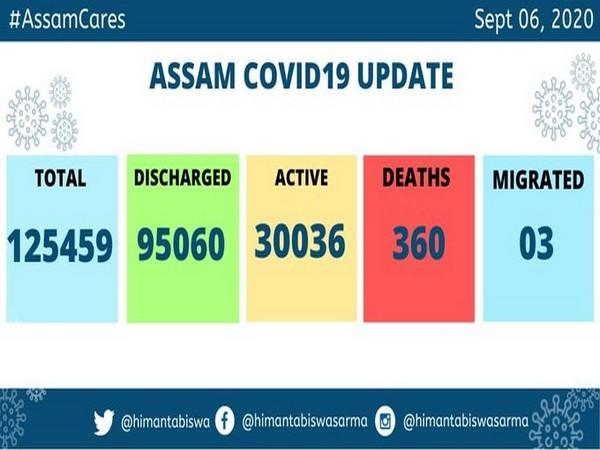 Assam reports 1,537 new COVID-19 cases on Sunday.