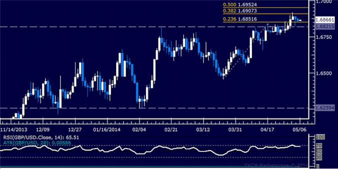 dailyclassics_gbp-usd_body_Picture_12.png, Forex: GBP/USD Technical Analysis – A Top Set Above 1.68 Mark?