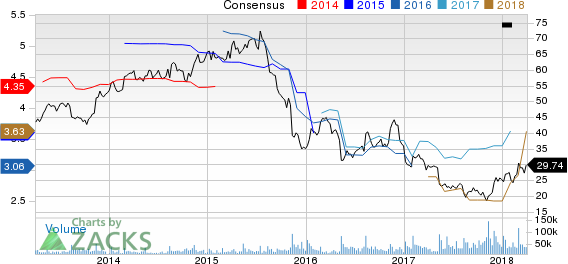 Macy's, Inc. Price and Consensus