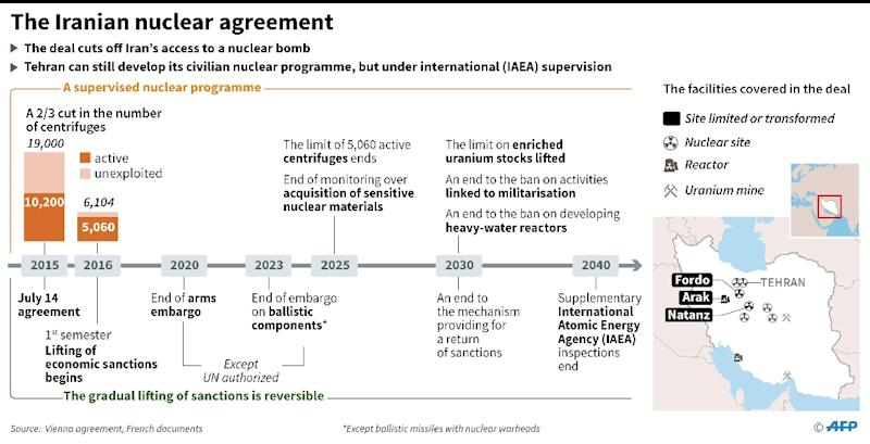 Chronology and details of the Iran nuclear deal (AFP Photo/Paz PIZZARO)