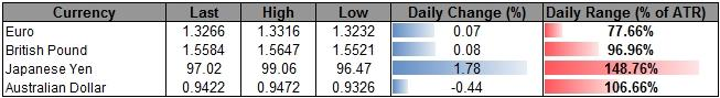 Forex_USD_Continues_to_Carve_Higher_Low-_AUD_to_Face_Limited_Rebound_body_ScreenShot038.png, USD Continues to Carve Higher Low- AUD to Face Limited Rebound