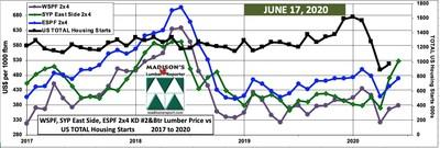 Benchmark Construction Framing Dimension Softwood Lumber Prices and US TOTAL Housing Starts: June & May 2020 (CNW Group/Madison's Lumber Reporter)