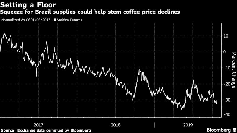 In a Global Coffee Glut, Top Brazil Grower Runs Out of Beans