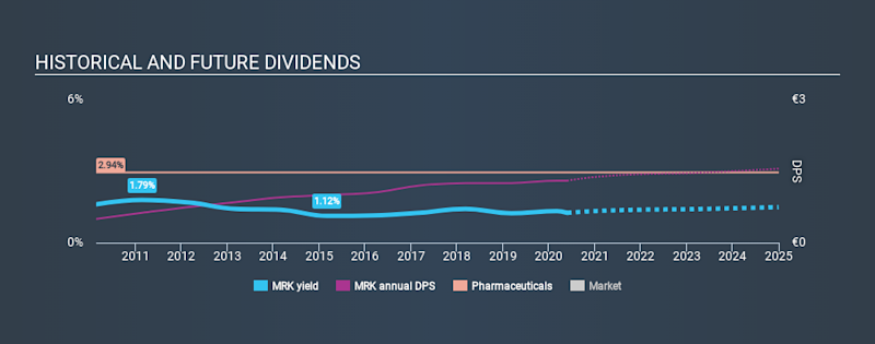 XTRA:MRK Historical Dividend Yield May 25th 2020
